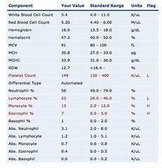 Cbc Test Normal Values Chart How To Transcribe A Complete Blood Count Hubpages