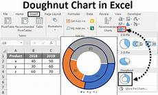 Double Donut Chart Excel Doughnut Chart In Excel How To Create Doughnut Chart In
