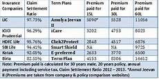 Lic Term Insurance Plan Chart Review Lic New Term Plan Amulya Jeevan Ii Still Expensive