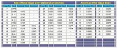 Wire Range Chart Sheet Metal And American Wire Gauge Conversions Decimal