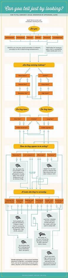 Sexual Orientation Chart 43 Best Images About Flow Charts On Pinterest