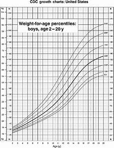 Boys Weight For Age Chart Body Weight For Age Percentiles Boys Age 2e20 Years