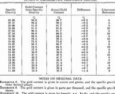 Silver Karat Chart Table I From Validity Of The Specific Gravity Method For