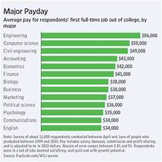 Liberal Arts Degree Jobs Engineering Computer Science Pay More Than Liberal Arts Wsj