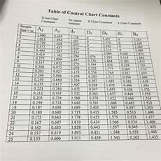 Control Chart Table Solved Table Of Control Chart Constants X Bar Chart For S