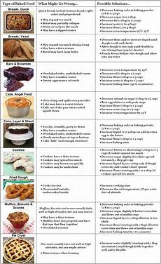 High Altitude Baking Chart High Altitude Baking Tips High Altitude Baking Baking