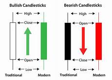 Candlestick Stock Chart Explained 7 Candlestick Patterns You Need To Know With Examples