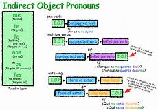 Indirect Object Pronouns Spanish Differentiate The Usage Of Direct Indirect Object Pronouns