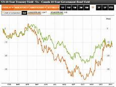 Canada 10 Year Bond Yield Chart Canadian Dollar Forex Blog