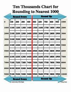 Ten Thousand Number Chart Ten Thousands Chart For Rounding To Nearest Thousand By