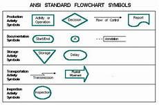 Manufacturing Flow Chart Symbols Assignment Center The Ansi Standard Flowchart Symbols