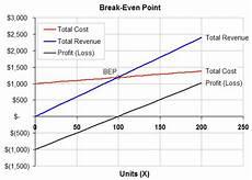 Break Even Analysis Chart Generator Break Even Analysis Template Formula To Calculate Break