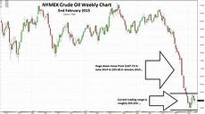 oil nymex price frudgereport363 web fc2 com