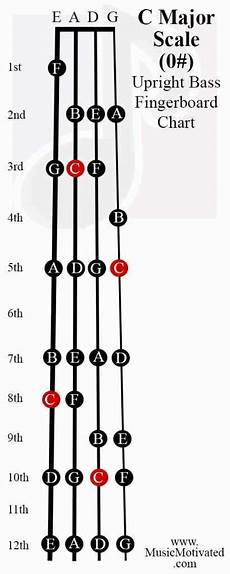 C Major Violin Finger Chart C Major Amp A Minor Scale Charts For Violin Viola Cello