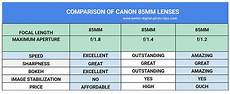 Canon Comparison Chart Which Canon 85mm Lens Is The Best Lens For You The Lens