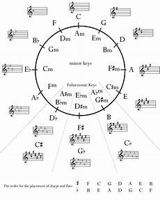 How To Read Circle Of Fifths Chart Circle Of 5ths Circle Of Fifths Music Theory Learn Music