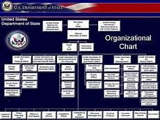 Us Government Org Chart 6 Best Images Of Usa Government Chart United States