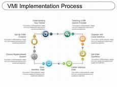 Vendor Managed Inventory Process Flow Chart Vmi Implementation Process Presentation Graphics