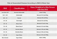Bmi Guidelines Calculate Your Bmi Wlsa