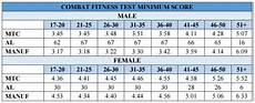 Marine Fitness Chart How To Score The Marine Corps Combat Fitness Test