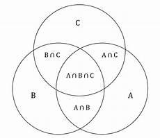 Venn Diagram Sets Calculator Venn Diagrams And The Overlapping Set Equation Gmat Free