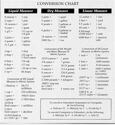 Engineering Measurement Conversion Chart Conversion Table On Conversion Tables Formulas Cooking