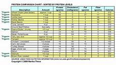 Protein Grams In Food Chart Protein Comparison Chart Real Foods