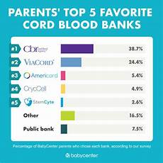 Cord Blood Comparison Chart Cord Blood Banking Reviews Babycenter