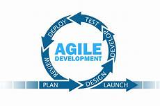 Agile Software What Is Agile Software Development