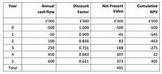 Net Present Value Calculator Net Present Value Npv Tutor2u Business