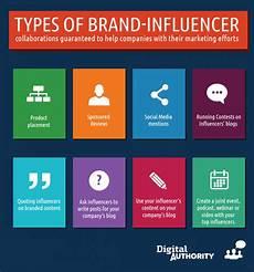Marketing Deliverables Top 12 Social Media Marketing Trends 2019 Next Big Thing