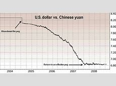 China's Unfair Currency Advantage, 29% of International