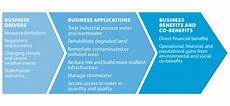 Business Infrastructure Natural Infrastructure Guide For Business Business Case
