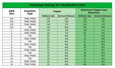 Electrical Cable Current Capacity Chart Internachi Inspection Graphics Library Electrical