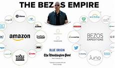 Jeff Chart The Jeff Bezos Empire In One Giant Chart