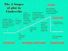 Cinderella Plot Diagram Elements Of A Short Story With Cinderella Examples