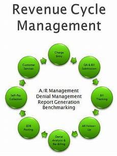 Revenue Cycle Management Flow Chart Pdf Revenue Cycle Management Accounting Pinterest Charts