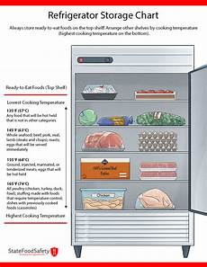 Refrigerator Food Storage Chart Fridge Storage For Food Safety