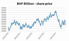 Bhp Price Chart About The Company Bhp Billiton Plc Jse Bil
