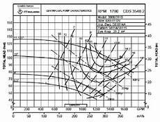 Goulds Pump Curve Chart A Typical Head Efficiency Versus Flow Rate Curve Taken