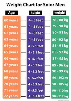 Bpd Chart And Female Easy Age Height And Weight Charts For Men Amp Woman 2020