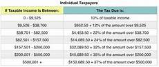 2018 Federal Tax Chart What The 2018 Tax Brackets Standard Deductions And More