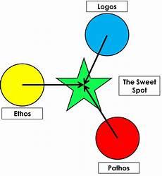 Pathos Ethos Logos So What Is Communication Louise Talks Communication