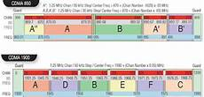 Mhz Chart Evdo Tips And Tweaks 850 Or 1900 Mhz