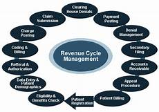 Revenue Cycle Management Flow Chart Pdf Medical Anatomy Amp Terminology Medical Coding