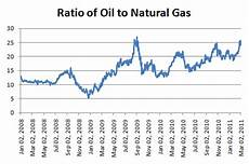 Gas And Oil Ratio Chart Implications Of Cheap Natural Gas On Public Policy And