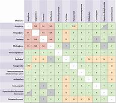Drug Compatibility Chart 2016 Drug Compatibility In Syringe Drivers For Windows Download