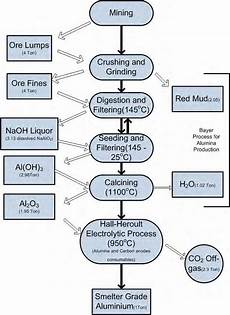 Flow Chart Of Amylase Production 2 Flow Diagram Of Aluminium Production Download