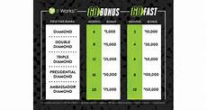 It Works Levels Chart One It Works Conference 2017 Wrap