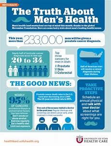 Men S Health Chart The Truth About Men S Health